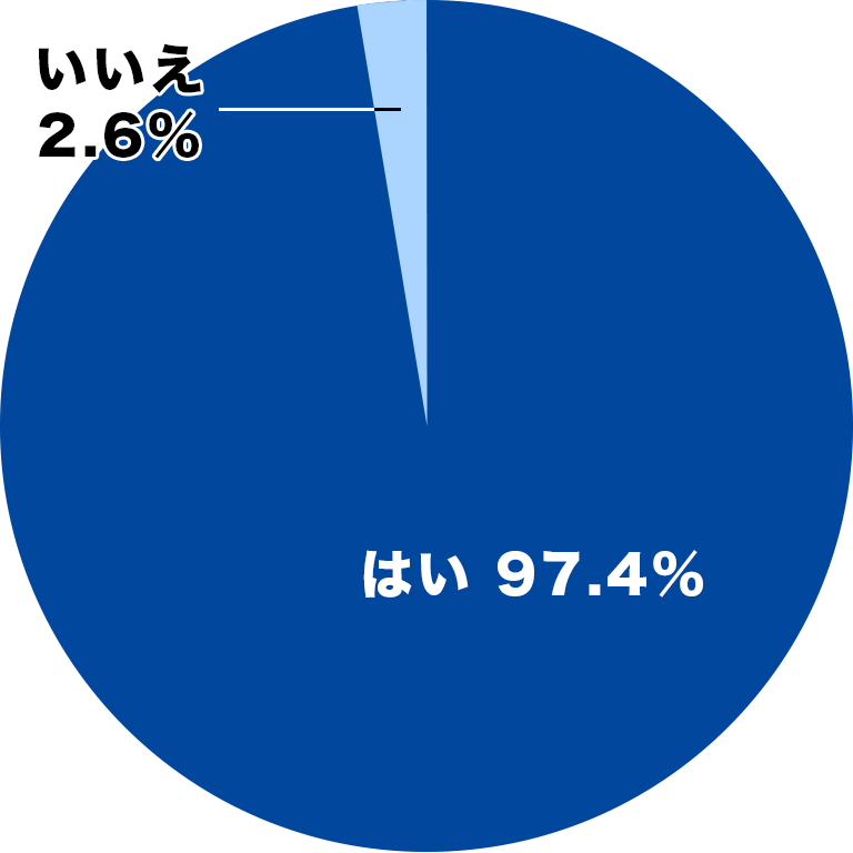 97.4%が「ポータブルトイレ用消臭剤」に不満を持っている