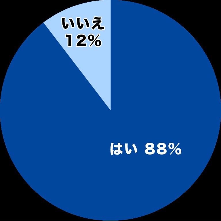 88%が「ワンプッシュで使用できるポータブルトイレの消臭剤」を使用したいと回答